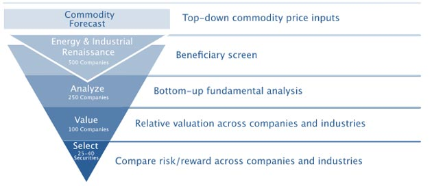 2Q16-BP_Energy_Funnel_Chart_Summary_Narrative